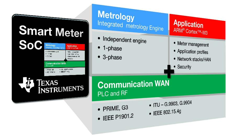 Texas Instruments introduces smart-meter SoC and board-development platform