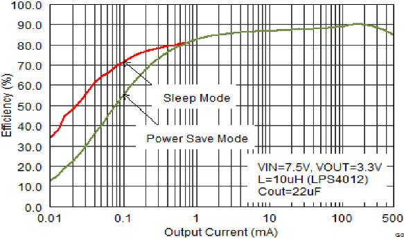 TIs new 28-V, 500-mA step-down converter provides high efficiency at light loads