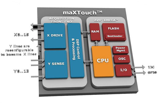 Atmel expands automotive qualified MaXTouch controller family