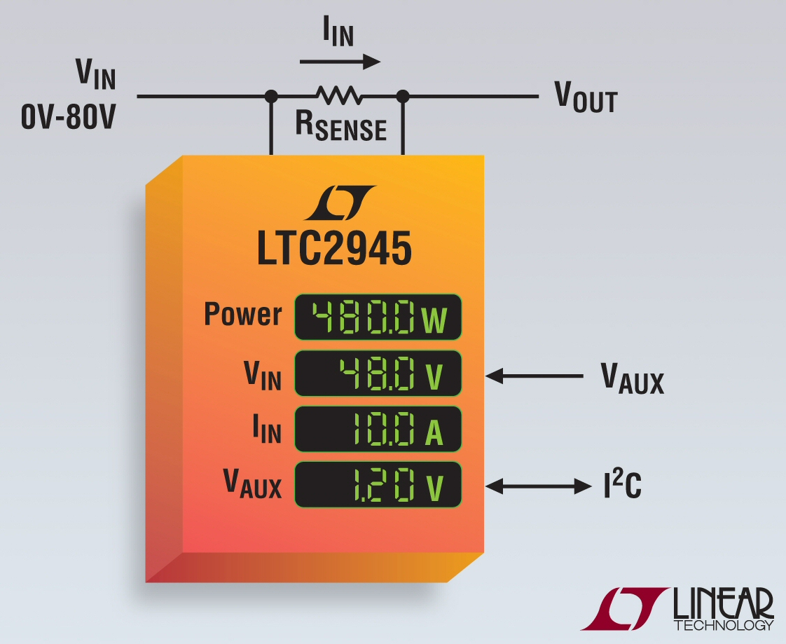 LTC's rail-to-rail 80-V power monitor measures current and voltage with �0.75% accuracy