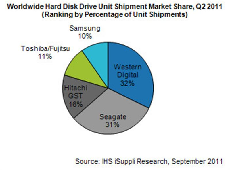 Hard Disk Drive Shipments Rise 4 Percent in Second Quarter
