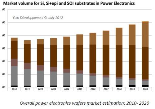 Power electronics $20 billion devices market