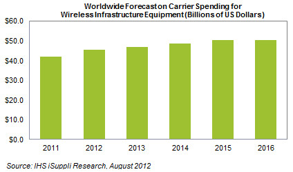 4G LTE to dominate cautious carrier capex spending