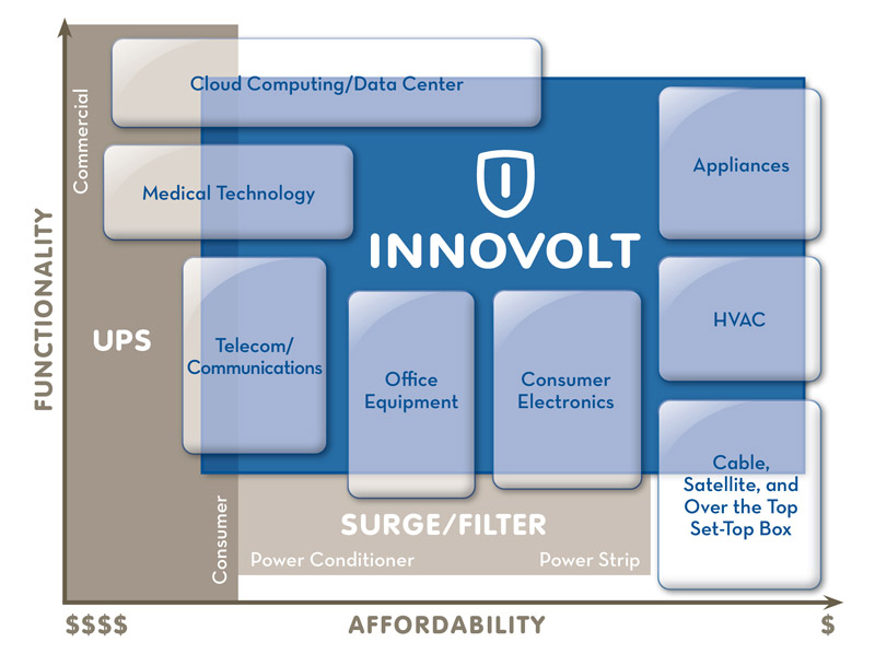 Innovolt and Katun Corp announce strategic relationship