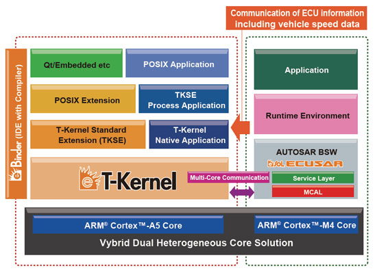 Freescale and eSOL to collaborate on software platform for Vybrid automotive devices