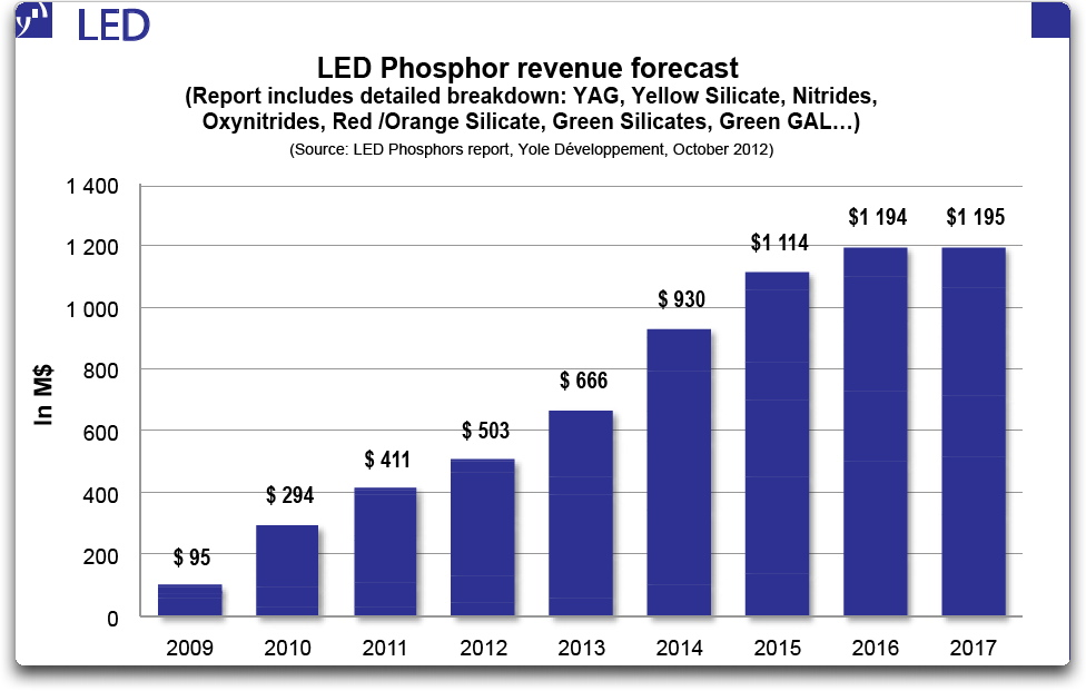 Yole Développement reports LED-phosphor market to more than double by 2017