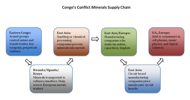 Conflict minerals webinar offers critical compliance information