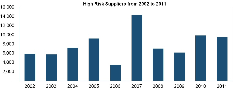Number of high-risk suppliers, including counterfeiters, surges by more than 60% from 2002 to 2011