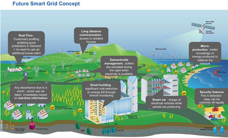 PLC for the Smart Grid
