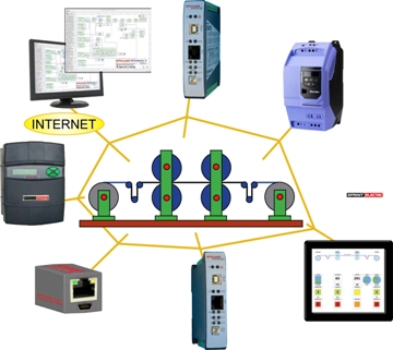 Ethernet-based smart automation system enhances high-performance AC and DC drive applications