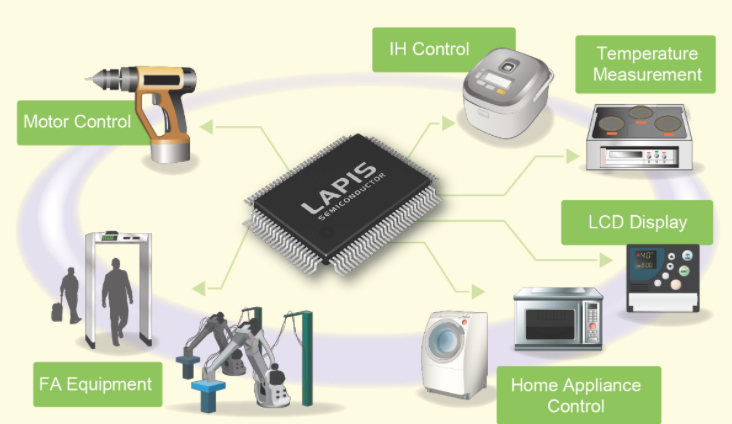 Low-power microcontrollers optimized for system embedded control