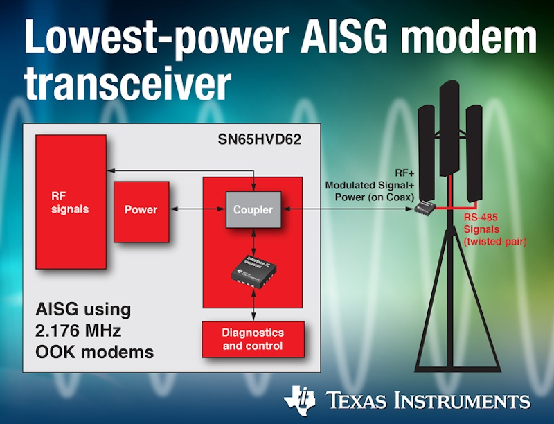 Modem transceiver reduces power consumption by up to 50%