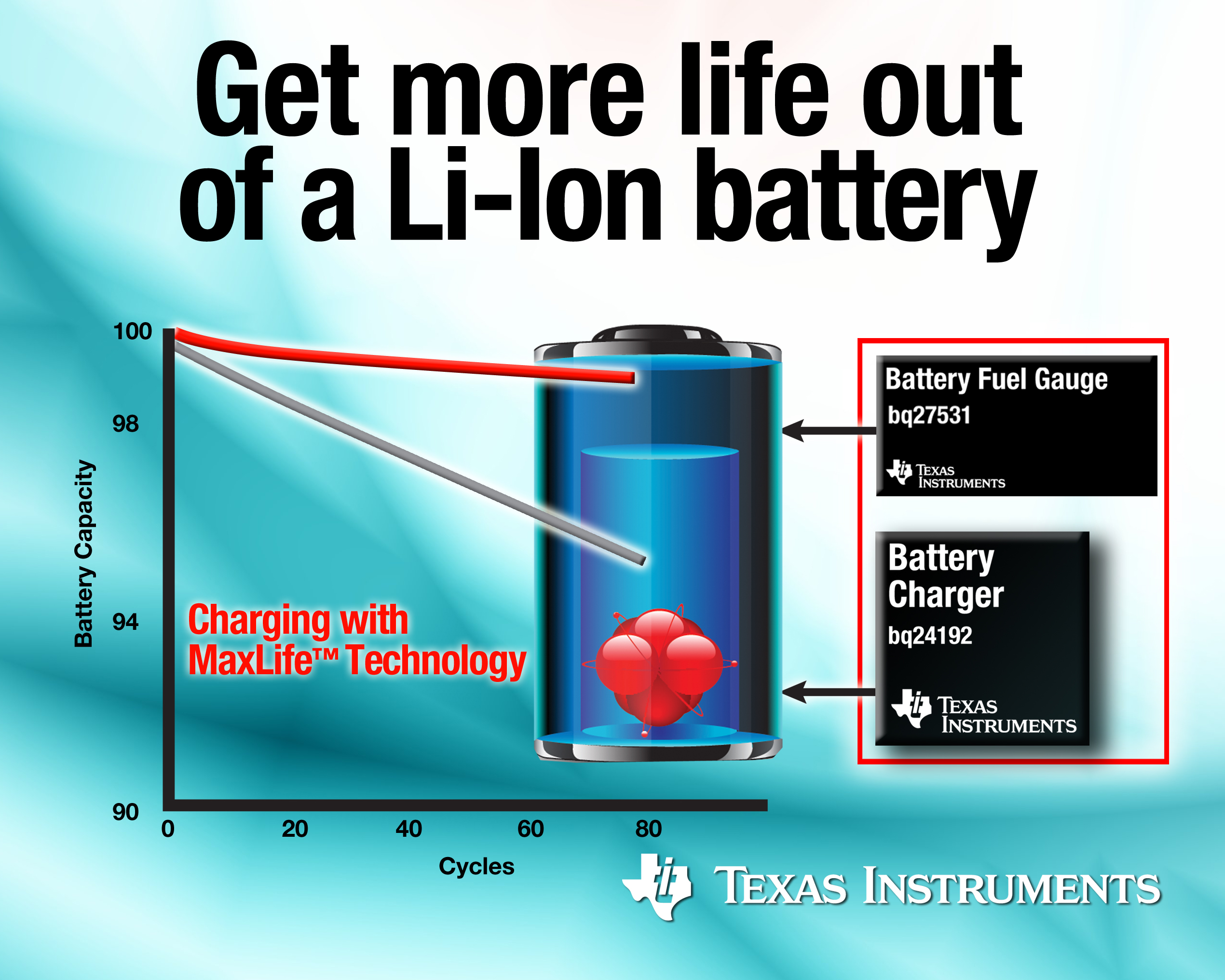 TI fast-charge technology gets more life out of a Li-Ion battery