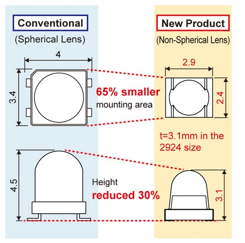 ROHM's tiny SMT aspheric-lens LEDs use less current to deliver more light