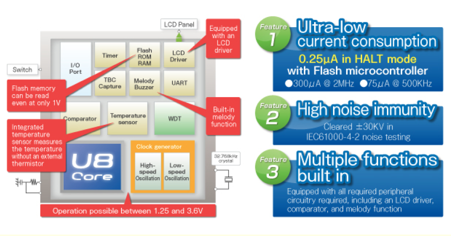 Microcontrollers enable long-term operation even with compact low-capacity batteries