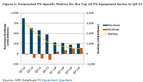 Solar PV Equipment Spending Declines 72% to $3.6 Billion in 2012
