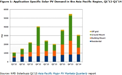 Photovoltaic demand in the Asia Pacific region to reach 13.5 GW in 2013