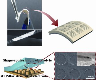 Researchers create imprintable, bendable and shape-conformable polymer electrolytes for lithium-ion batteries
