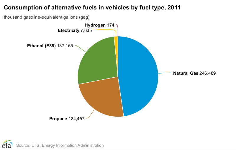 U.S. Energy Information Administration releases annual alternative-fuel vehicle data