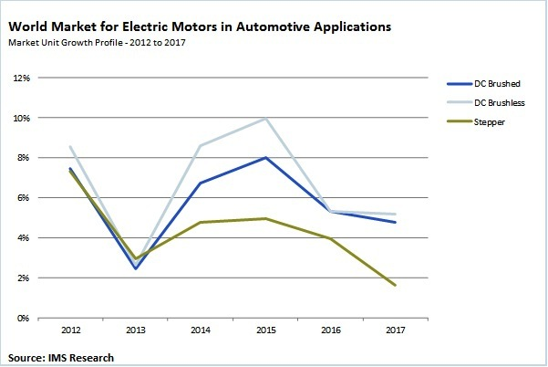 Demand for DC brushless motors in automotive applications to grow 52% by 2017