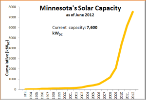 Minnesota's 1.5% solar energy mandate takes effect