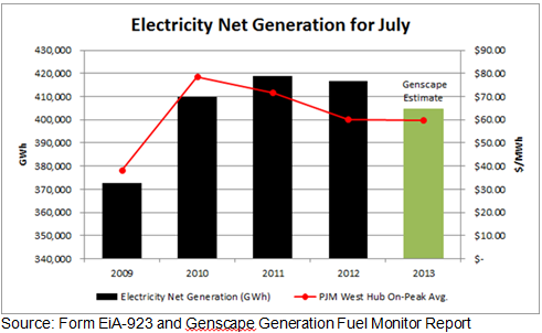 Genscape reports lowest US July power demand since 2009