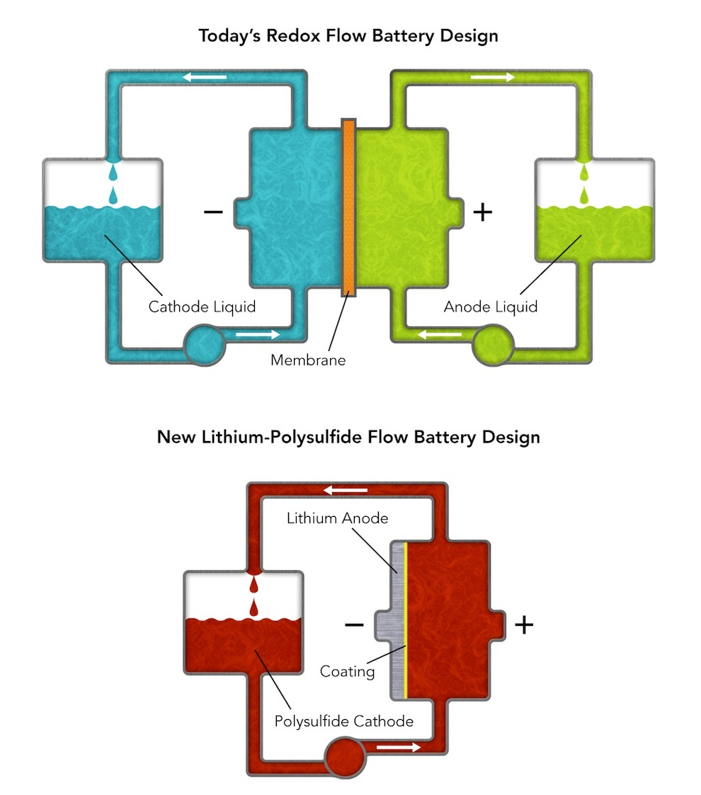 Novel battery design may support grid-stiffening for alternate energy sources