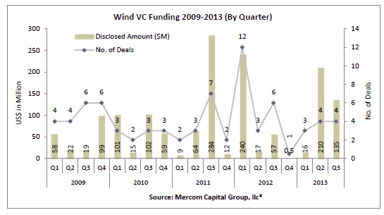 Wind sector VC funding comes in at $135 million in Q3 2013, project funding totals $3.7 billion