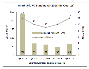 VC funding in smart grid comes in at $65 Million in Q3 2013
