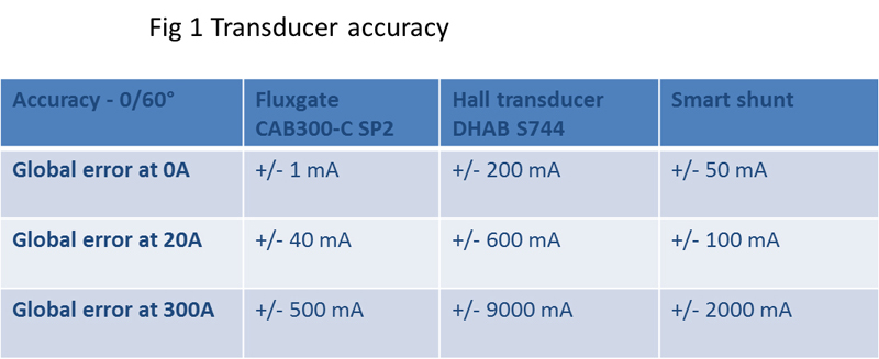 High-accuracy current measurement in automotive applications