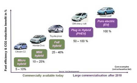 Power Electronics in Electric & Hybrid Vehicles