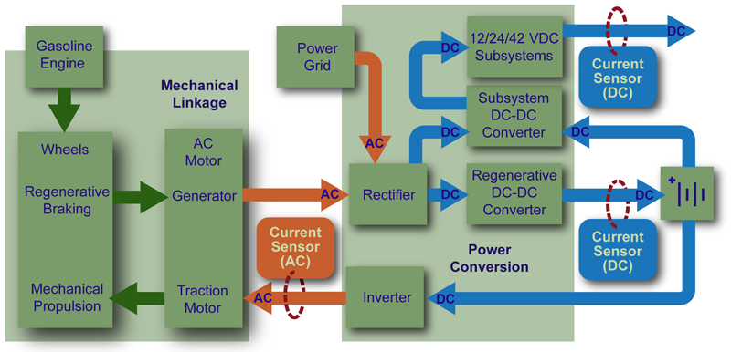 Hall effect current sensing in HEVs and EVs