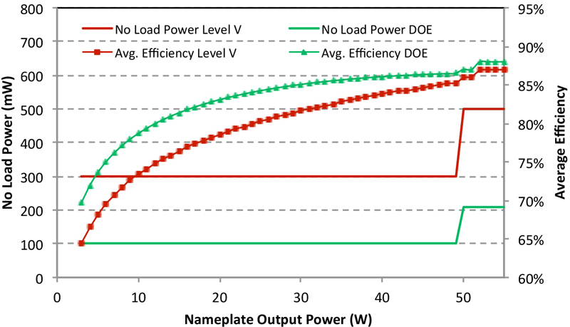 The no-load power crunch: 30 mW and beyond