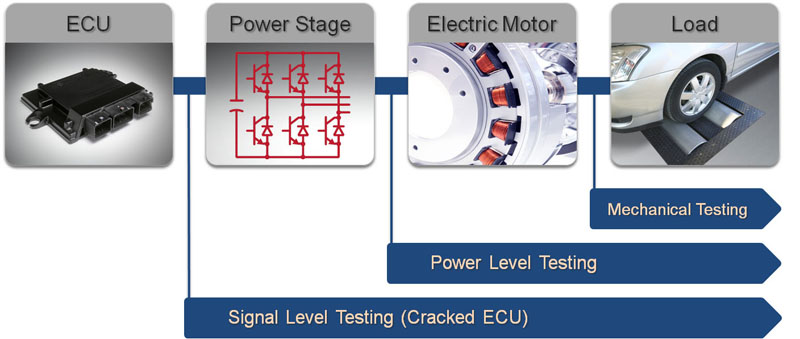 Improving electric-motor testing techniques