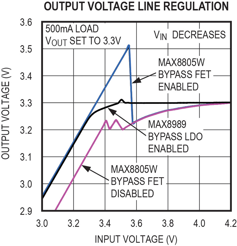Enhancing RF system efficiency with bypass mode in hysteretic step-down converters
