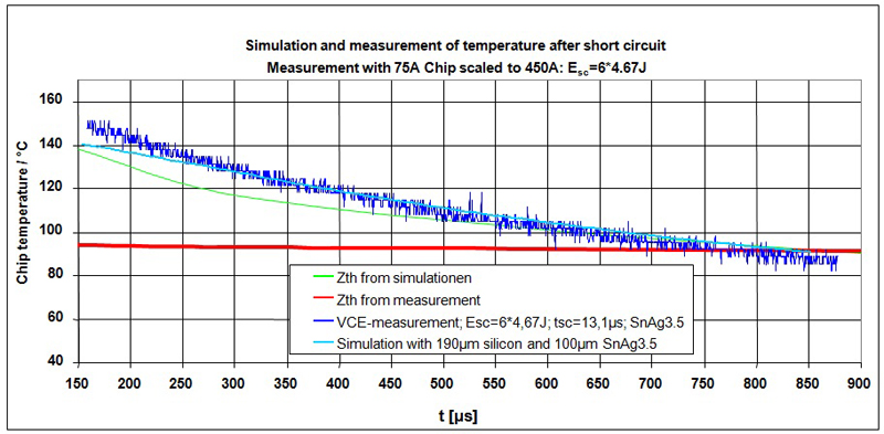 Transient thermal resistance (Zth) of power modules determined by simulation and measurement.