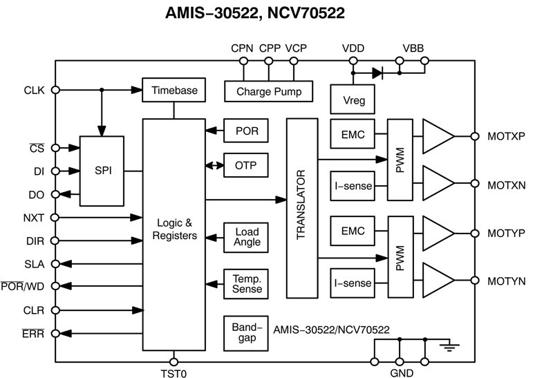 Setting New Efficiency Benchmarks for Next Generation Motor Control Applications