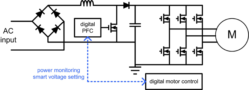 easy to use digital pfc