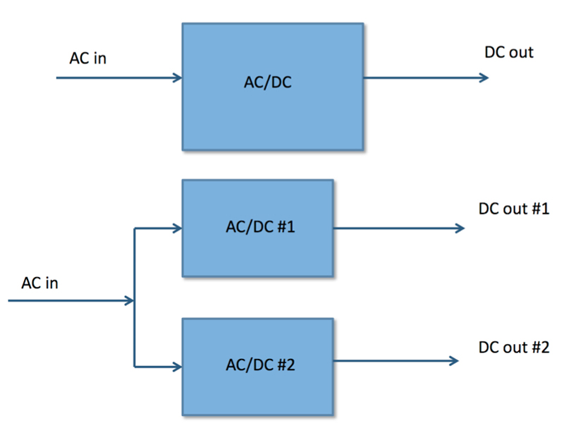 Crucial selection criteria for an AC/DC supply