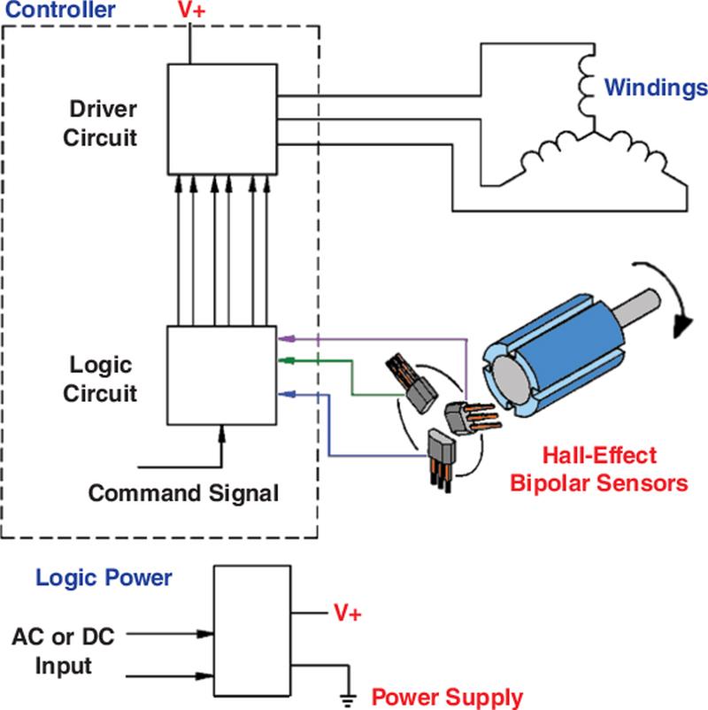 Hall-effect Sensors Deliver Higher Efficiency In Brushless