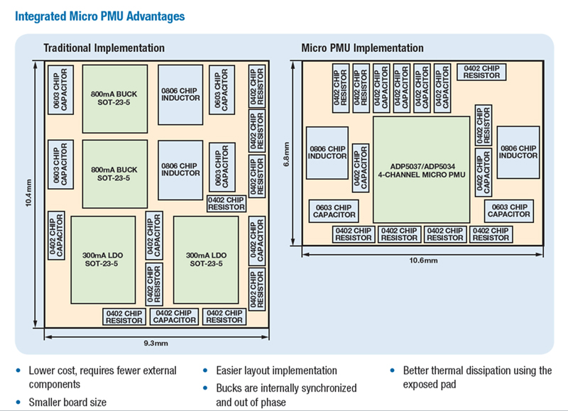 Integrated power management enables smaller machine vision systems