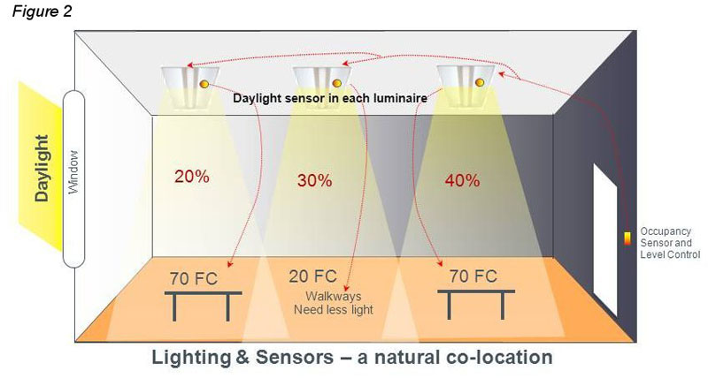 Daylight Harvesting System : Migrating from power centric to space sensing daylighting