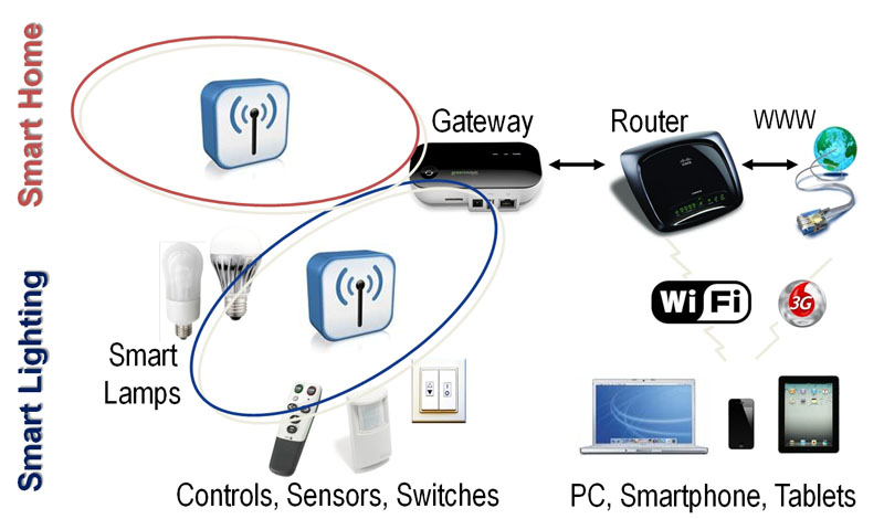 Wireless systems for Internet control of smart lighting