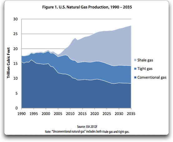 How energy efficiency enhances benefits of natural-gas boom