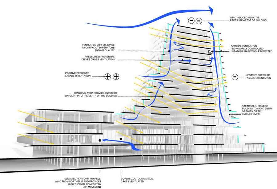 Natural Ventilation Design : Designing natural ventilation cooling