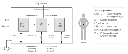 Powering Medical Applications