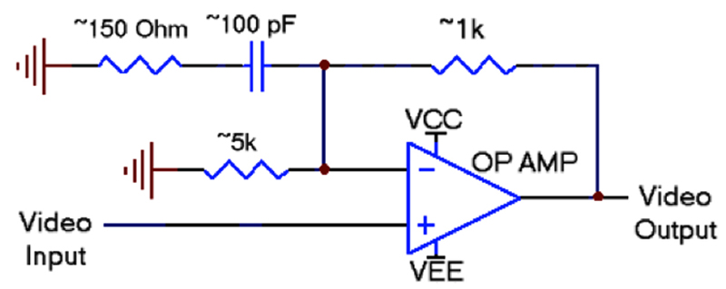 Video Transmission Solution