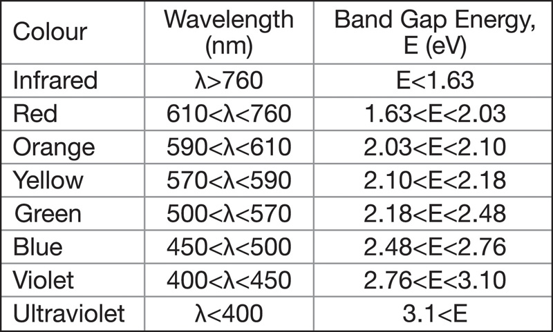 wavelengths and energy relationship to power
