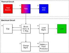 Online Design for FPGA Power