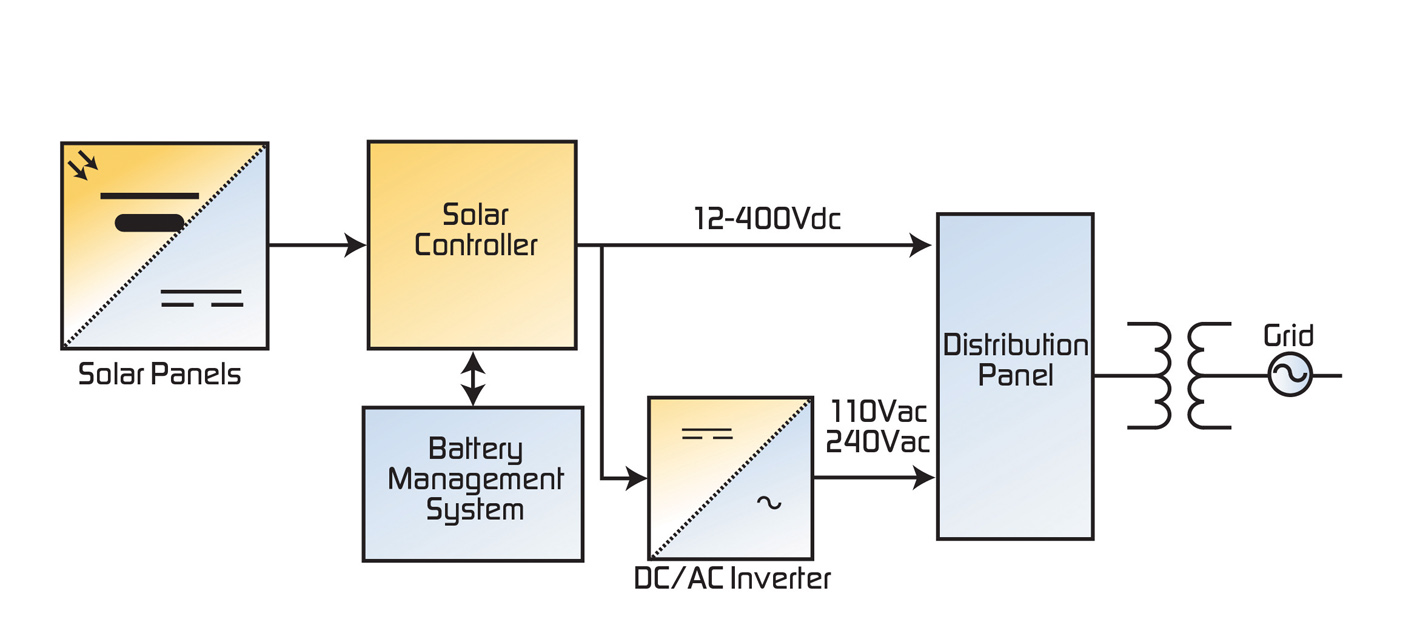 Power Systems Design (psd) Empowers Global Innovation For The, Block Diagram